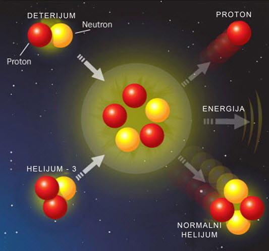 Протон – протонски циклус