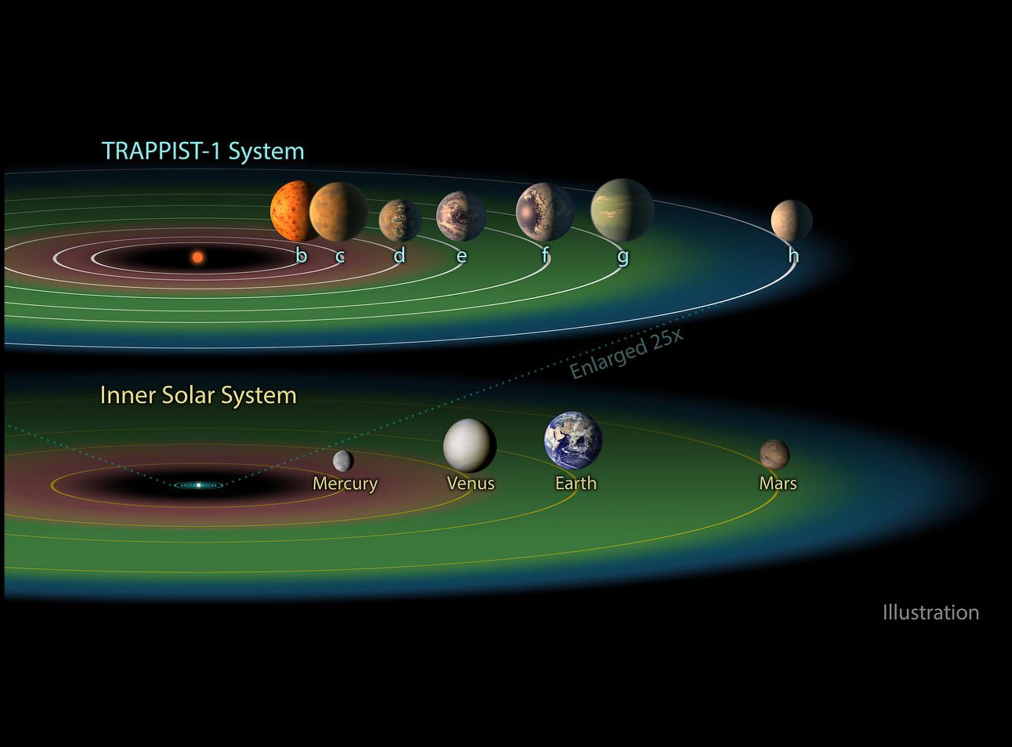Однос Trappist - 1 и Сунчевог система