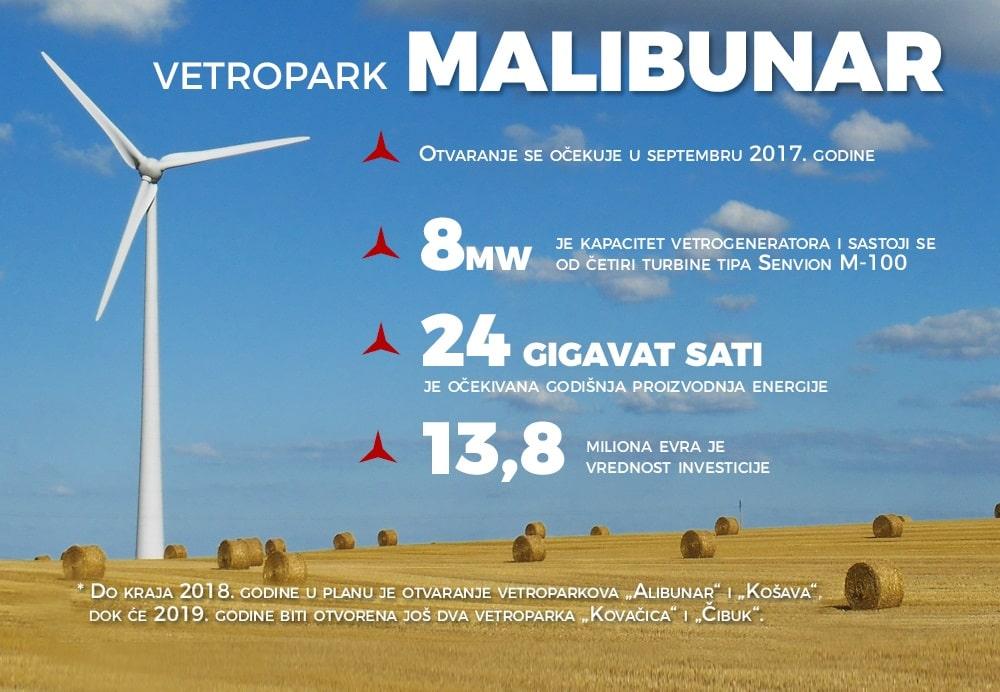 Прва три ветропарка у Србији